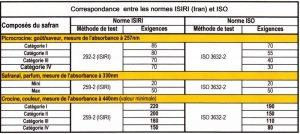 Classification safran ISO